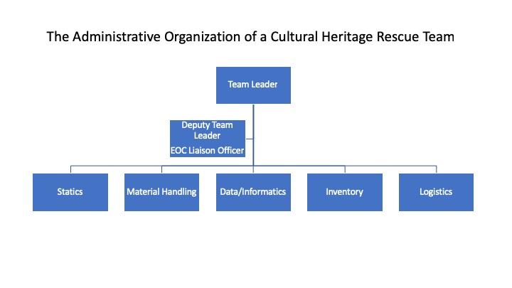 CHRT Admin Organization